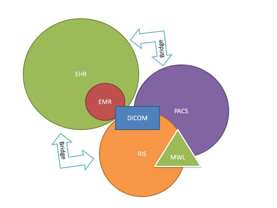 Is My Emr Ehr System A Pacs System And What S Dicom